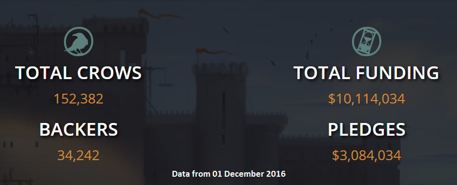 crowfall-funding-december